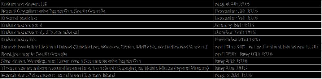 Timeline of Shakleton's voyage